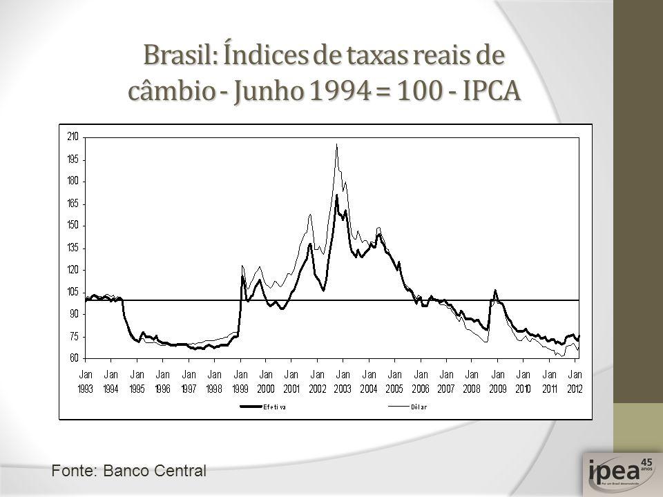 Brasil: Índices de taxas reais de câmbio - Junho 1994 = 100 - IPCA Fonte: Banco Central