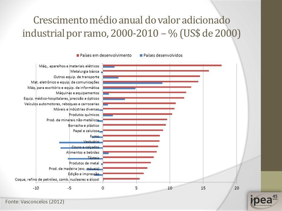 Crescimento médio anual do valor adicionado industrial por ramo, 2000-2010 – % (US$ de 2000) Fonte: Vasconcelos (2012)