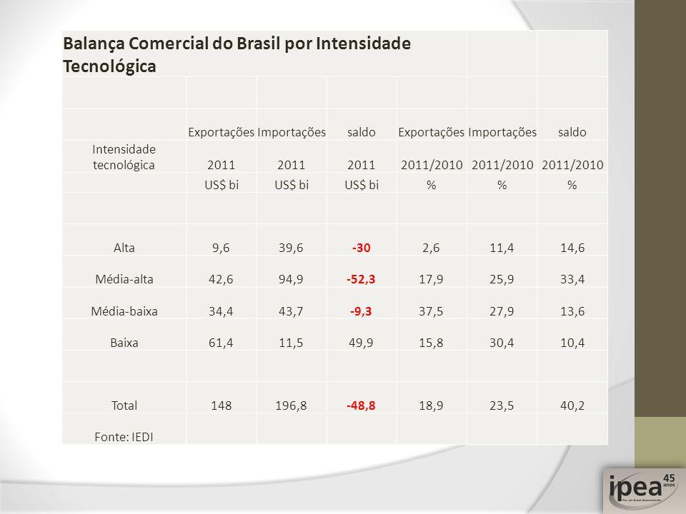 Balança Comercial do Brasil por Intensidade Tecnológica ExportaçõesImportaçõessaldoExportaçõesImportaçõessaldo Intensidade tecnológica2011 2011/2010 U