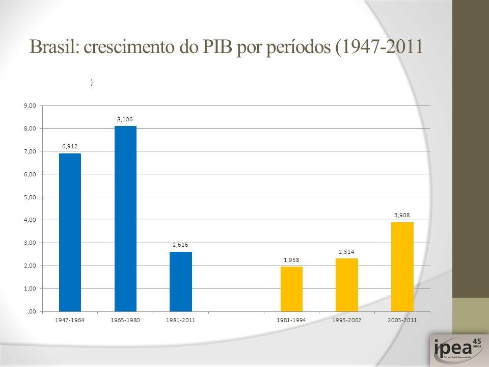 Brasil: crescimento do PIB por períodos (1947-2011
