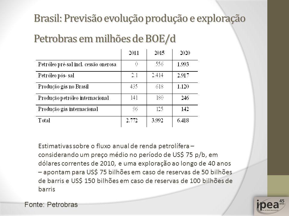 Brasil: Previsão evolução produção e exploração Petrobras em milhões de BOE/d Estimativas sobre o fluxo anual de renda petrolífera – considerando um p