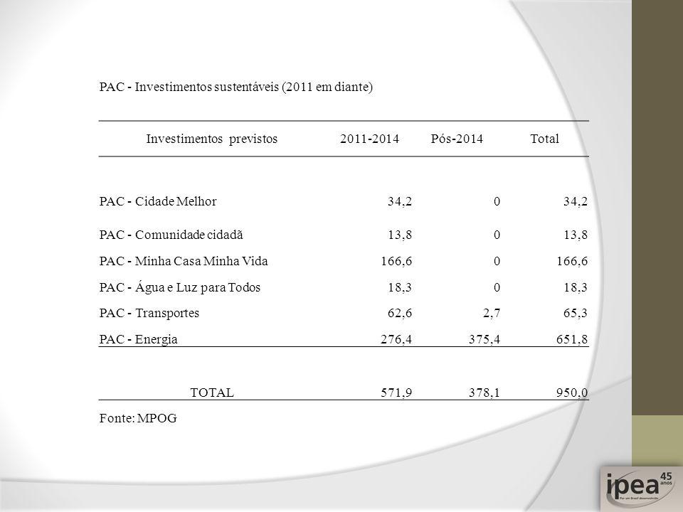 PAC - Investimentos sustentáveis (2011 em diante) Investimentos previstos2011-2014Pós-2014Total PAC - Cidade Melhor34,20 PAC - Comunidade cidadã13,80