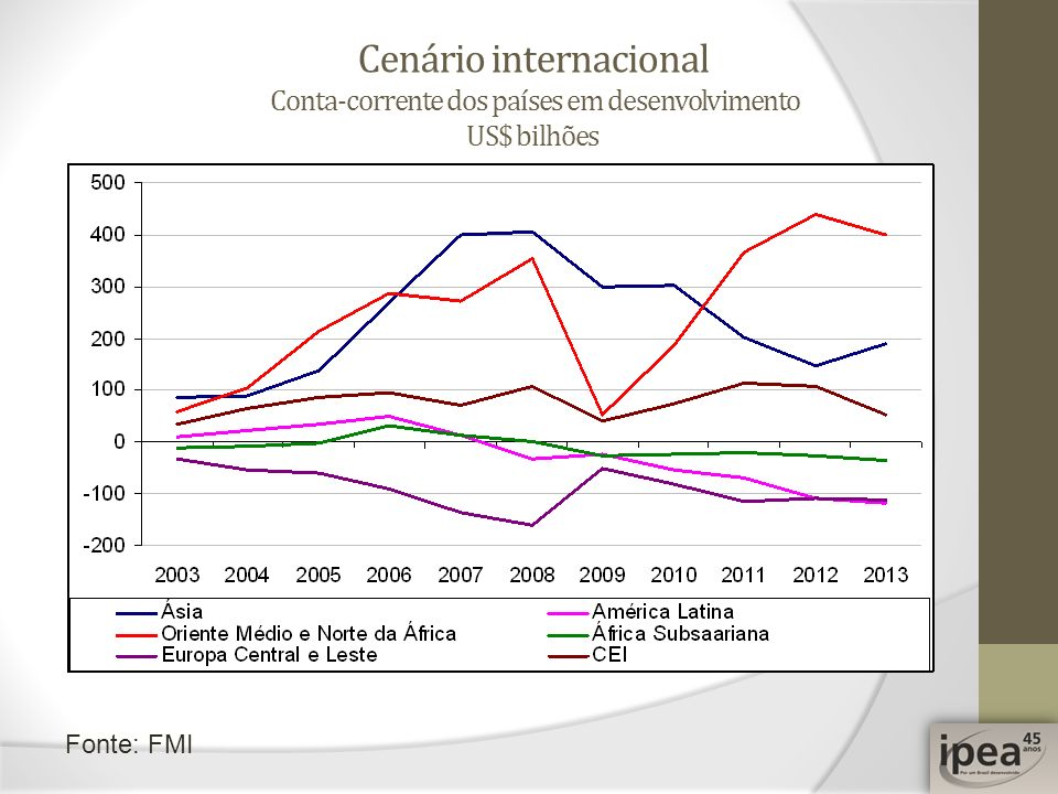 Cenário internacional Conta-corrente dos países em desenvolvimento US$ bilhões Fonte: FMI