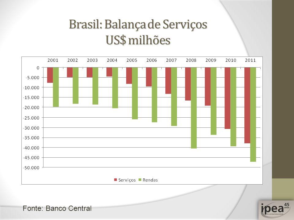 Brasil: Balança de Serviços US$ milhões Fonte: Banco Central