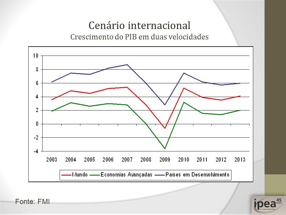 Cenário internacional Crescimento do PIB em duas velocidades Fonte: FMI