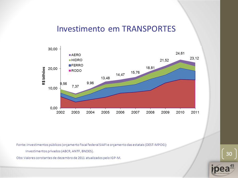 30 Investimento em TRANSPORTES Fonte: Investimentos públicos (orçamento fiscal federal SIAFI e orçamento das estatais (DEST-MPOG); Investimentos priva