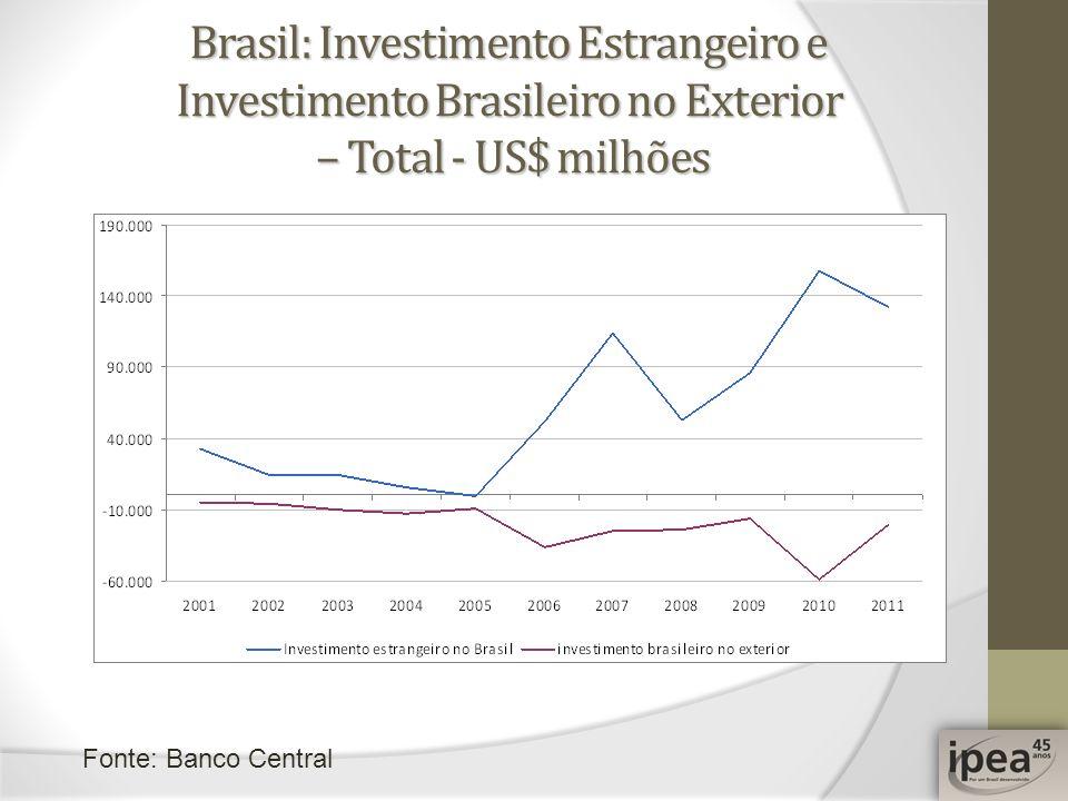 Brasil: Investimento Estrangeiro e Investimento Brasileiro no Exterior – Total - US$ milhões Fonte: Banco Central