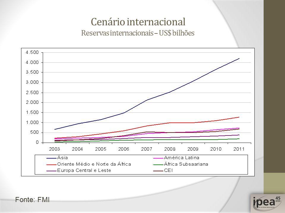 Cenário internacional Reservas internacionais – US$ bilhões Fonte: FMI