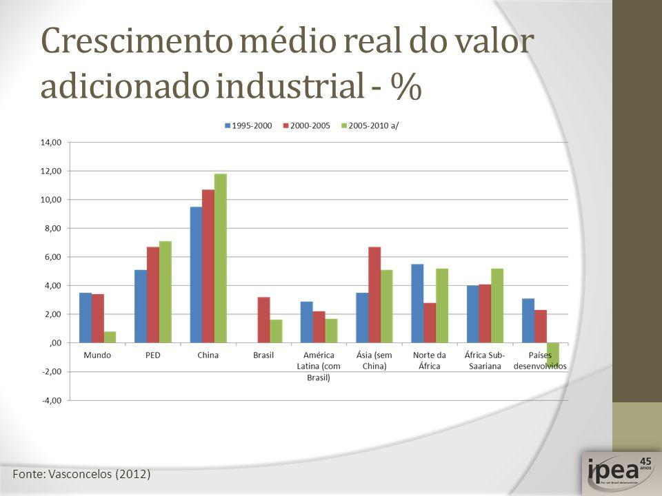 Crescimento médio real do valor adicionado industrial - % Fonte: Vasconcelos (2012)