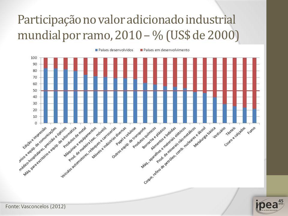Participação no valor adicionado industrial mundial por ramo, 2010 – % (US$ de 2000) Fonte: Vasconcelos (2012)