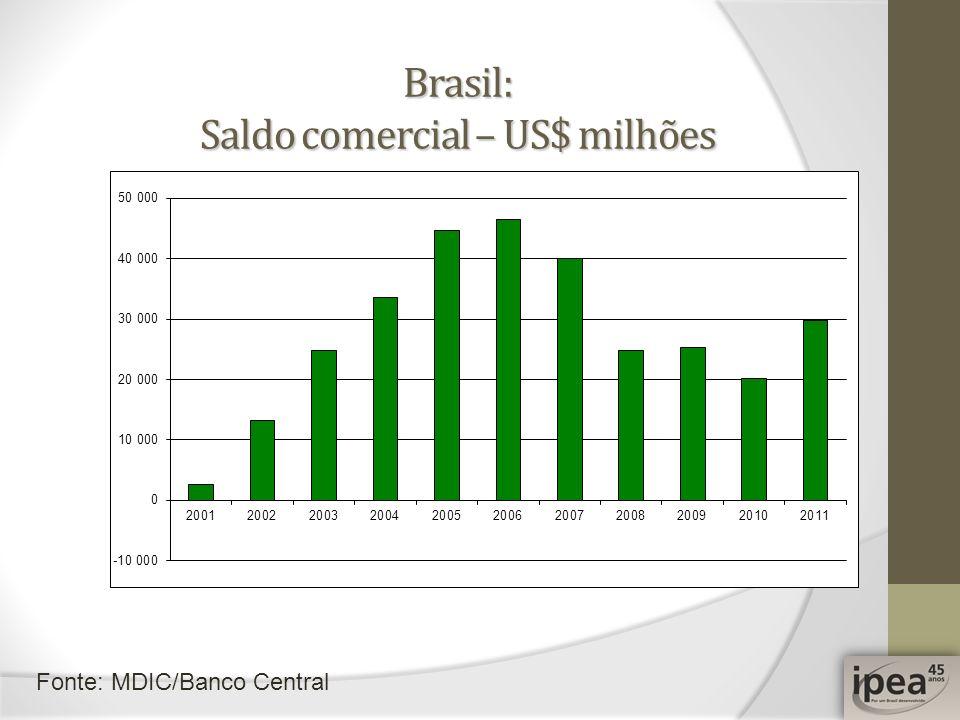 Brasil: Saldo comercial – US$ milhões Fonte: MDIC/Banco Central