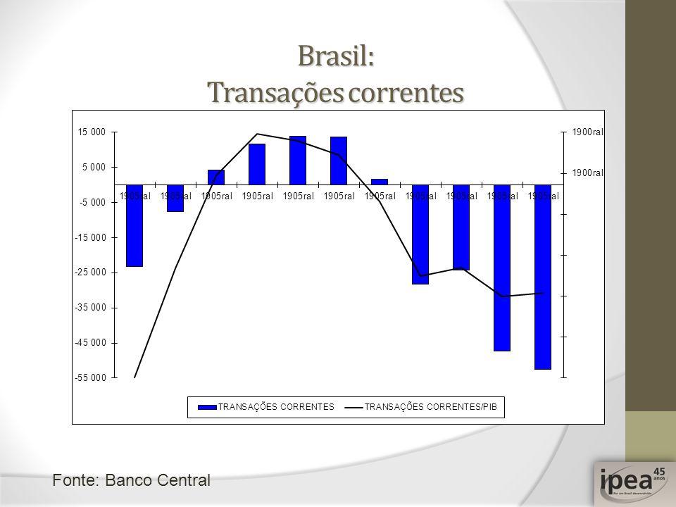 Brasil: Transações correntes Fonte: Banco Central