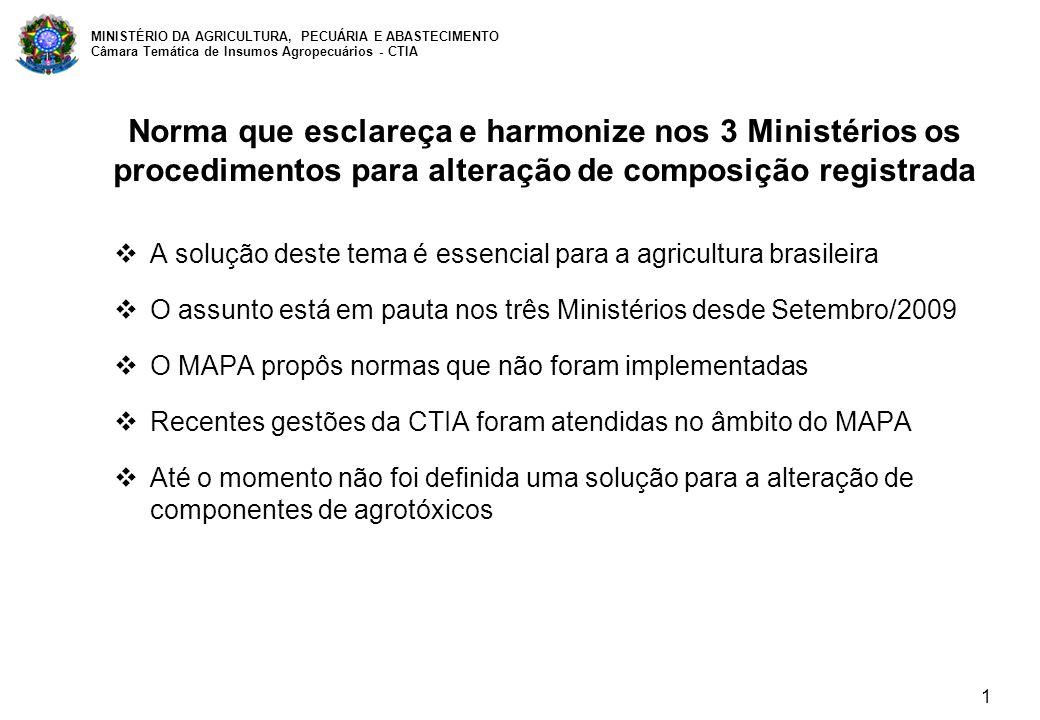 1 MINISTÉRIO DA AGRICULTURA, PECUÁRIA E ABASTECIMENTO Câmara Temática de Insumos Agropecuários - CTIA Norma que esclareça e harmonize nos 3 Ministérios os procedimentos para alteração de composição registrada A solução deste tema é essencial para a agricultura brasileira O assunto está em pauta nos três Ministérios desde Setembro/2009 O MAPA propôs normas que não foram implementadas Recentes gestões da CTIA foram atendidas no âmbito do MAPA Até o momento não foi definida uma solução para a alteração de componentes de agrotóxicos