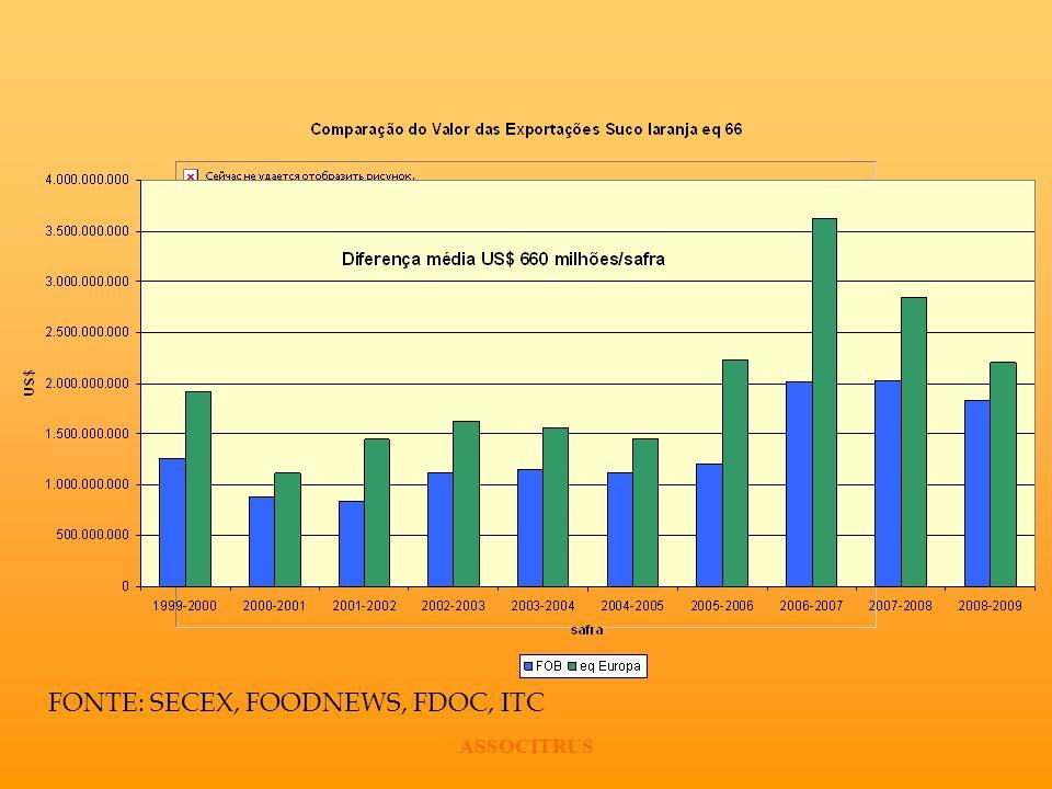 ASSOCITRUS FONTE: SECEX, FOODNEWS, FDOC, ITC