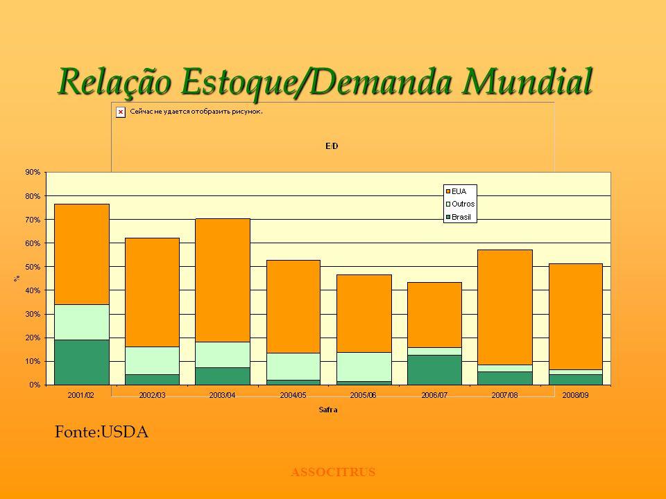 Relação Estoque/Demanda Mundial Fonte:USDA