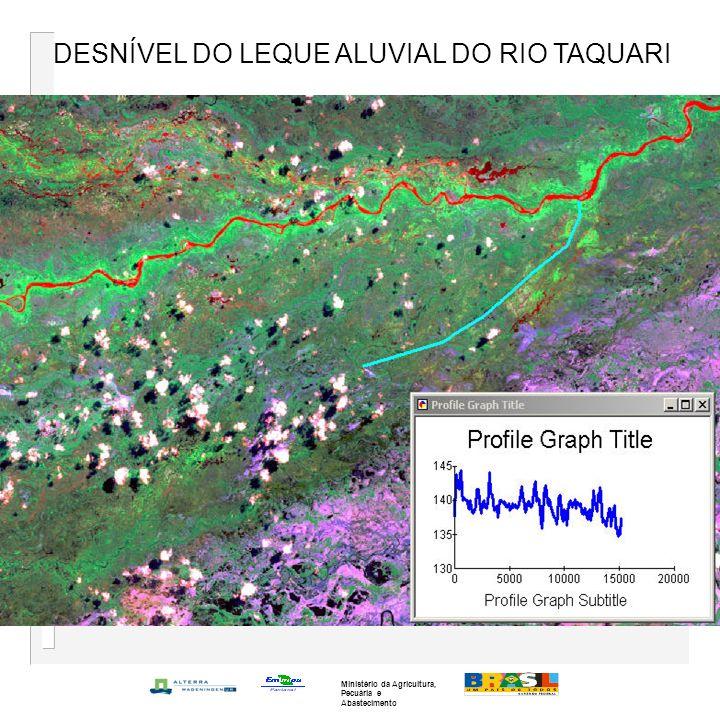 DESNÍVEL DO LEQUE ALUVIAL DO RIO TAQUARI Ministério da Agricultura, Pecuária e Abastecimento