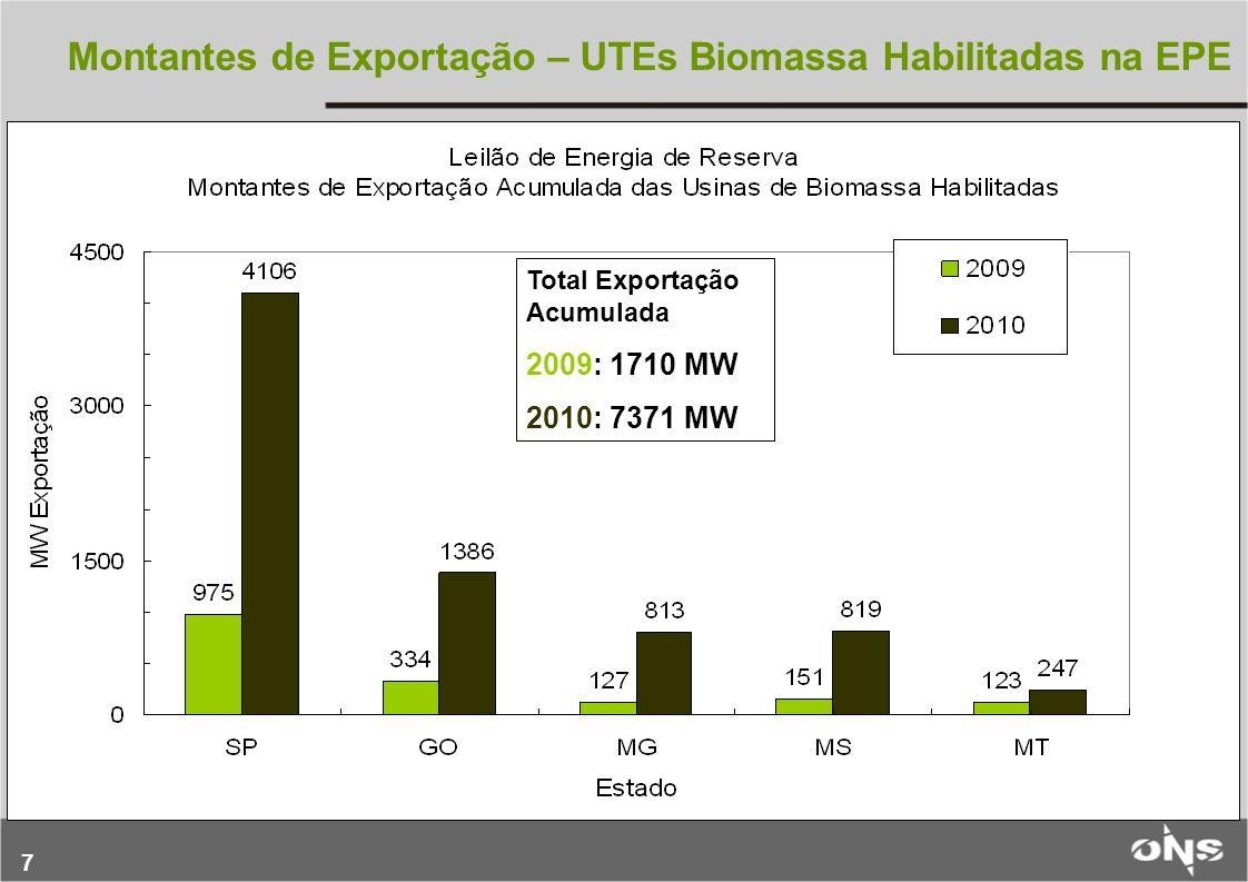 7 Montantes de Exportação – UTEs Biomassa Habilitadas na EPE Total Exportação Acumulada : 1710 MW 2009: 1710 MW : 7371 MW 2010: 7371 MW
