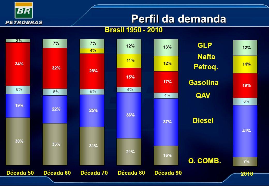 Perfil da demanda 7% 41% 6% 19% 14% 12% 2010 38% 33% 31% 21% 16% 19% 22% 25% 36% 37% 6% 5% 4% 34% 32% 28% 15% 17% 4% 11% 12% 3% 7% 12% 13% Década 50Dé