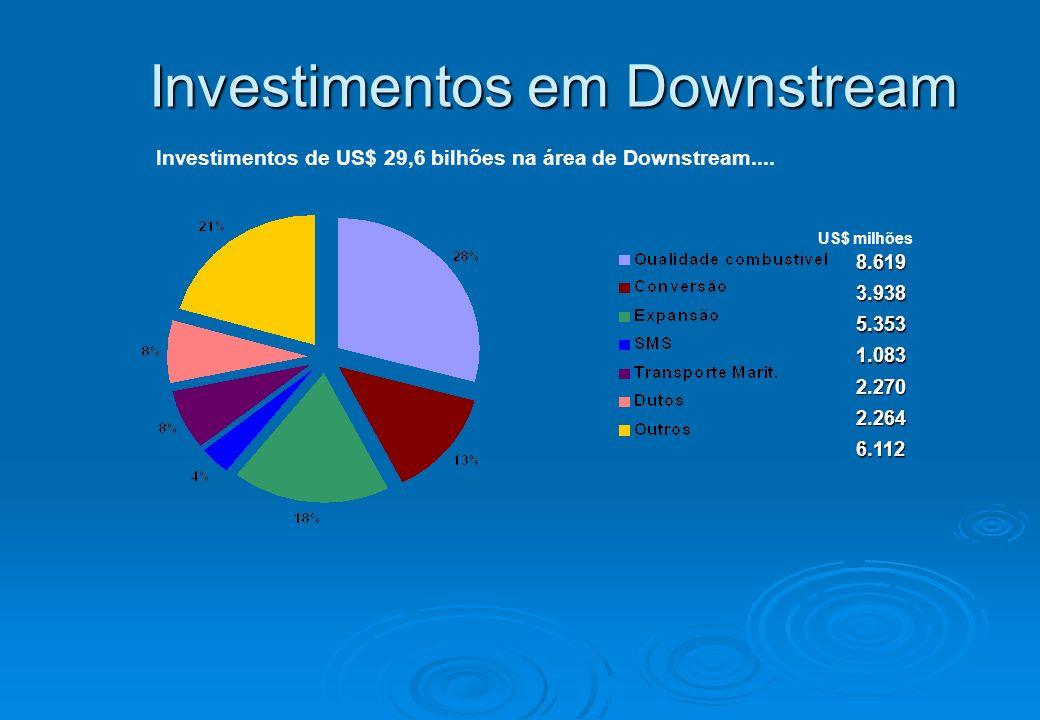 Investimentos de US$ 29,6 bilhões na área de Downstream.... Investimentos em Downstream 8.619 8.619 3.938 3.938 5.353 5.353 1.083 1.083 2.270 2.270 2.