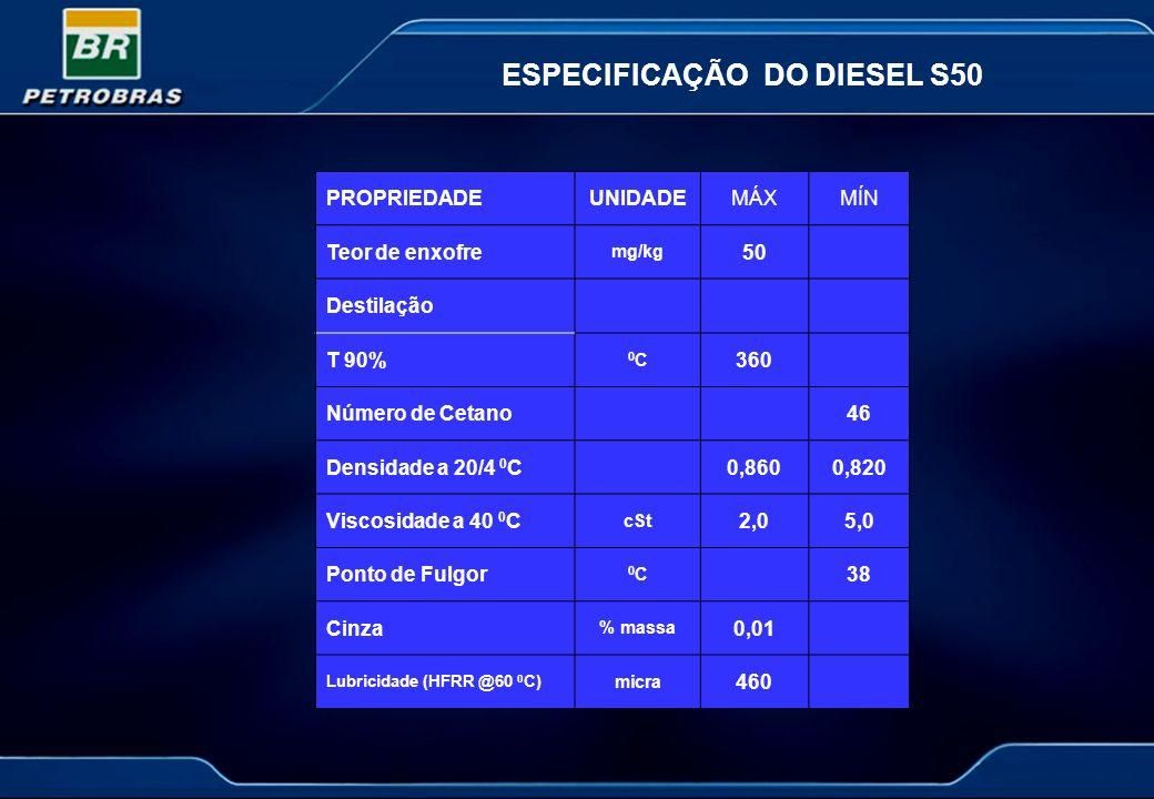 ESPECIFICAÇÃO DO DIESEL S50 PROPRIEDADEUNIDADEMÁXMÍN Teor de enxofre mg/kg 50 Destilação T 90% 0C0C 360 Número de Cetano46 Densidade a 20/4 0 C0,8600,