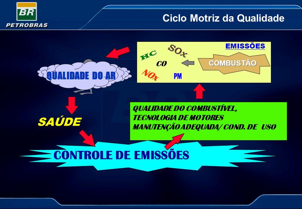 Ciclo Motriz da Qualidade QUALIDADE DO AR SAÚDE CONTROLE DE EMISSÕES QUALIDADE DO COMBUSTÍVEL, TECNOLOGIA DE MOTORES MANUTENÇÃO ADEQUADA/ COND. DE USO