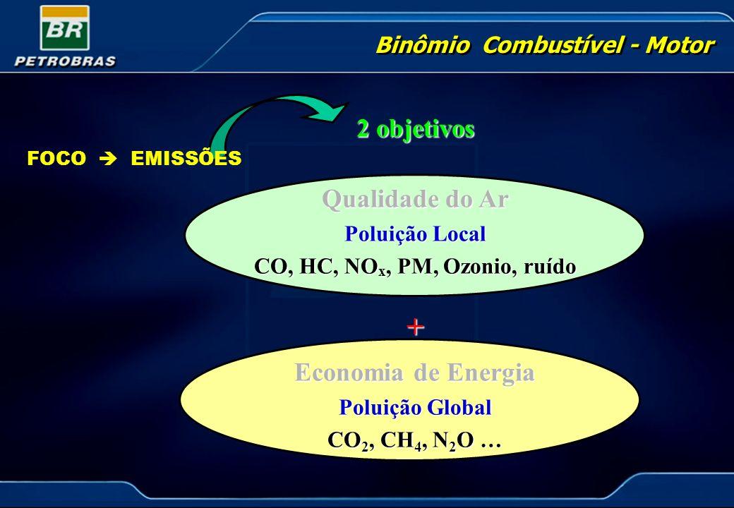 Binômio Combustível - Motor FOCO EMISSÕES 2 objetivos Qualidade do Ar Poluição Local CO, HC, NO x, PM, Ozonio, ruído + Economia de Energia Poluição Gl
