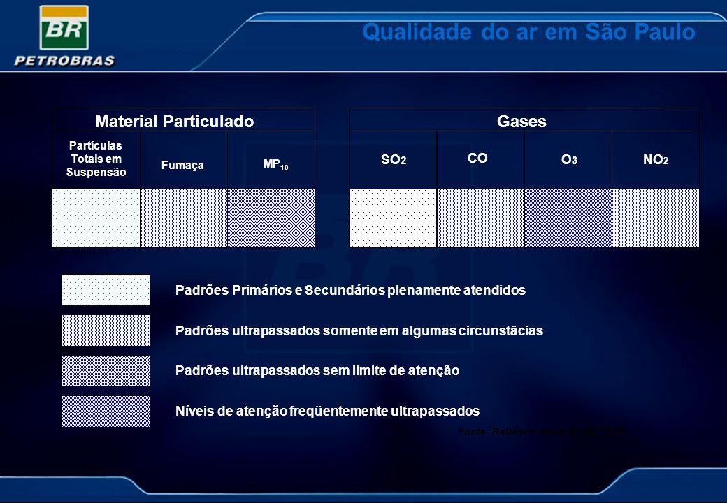Fumaça MP 10 Partículas Totais em Suspensão Qualidade do ar em São Paulo Material ParticuladoGases SO 2 CO O3O3 NO 2 Padrões Primários e Secundários p