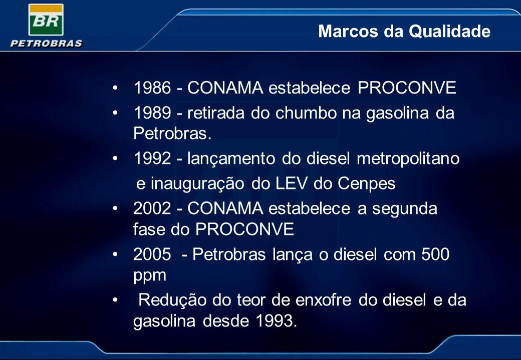 Marcos da Qualidade 1986 - CONAMA estabelece PROCONVE 1989 - retirada do chumbo na gasolina da Petrobras. 1992 - lançamento do diesel metropolitano e