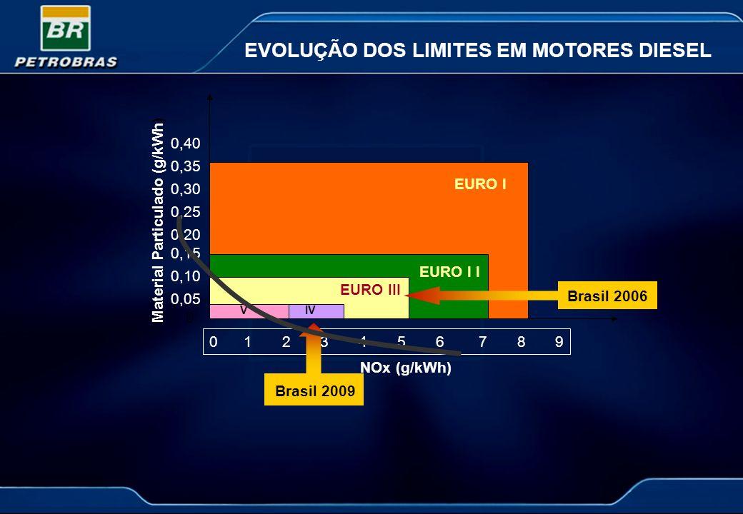 EVOLUÇÃO DOS LIMITES EM MOTORES DIESEL 0 1 2 3 4 5 6 7 8 9 0 0,05 0,10 0,15 0,20 0,25 0,30 0,35 0,40 EURO I EURO I I EURO III IVV NOx (g/kWh) Material