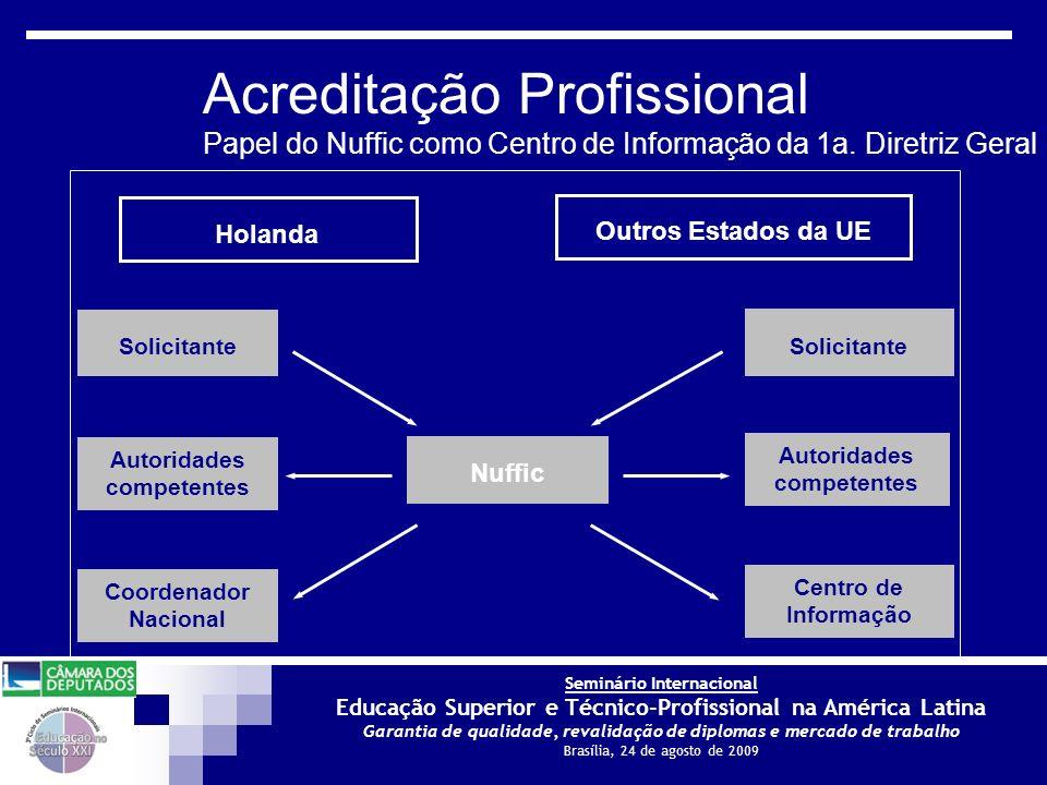 Seminário Internacional Educação Superior e Técnico-Profissional na América Latina Garantia de qualidade, revalidação de diplomas e mercado de trabalho Brasília, 24 de agosto de 2009 Acreditação Profissional Papel do Nuffic como Centro de Informação da 1a.