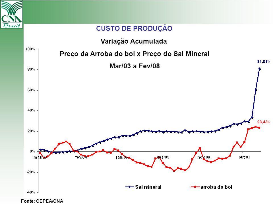 CUSTO DE PRODUÇÃO Variação Acumulada Preço da Arroba do boi x Preço do Sal Mineral Mar/03 a Fev/08 Fonte: CEPEA/CNA
