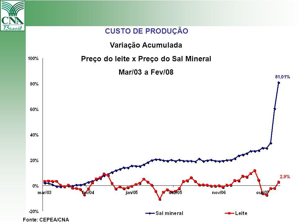CUSTO DE PRODUÇÃO Variação Acumulada Preço do leite x Preço do Sal Mineral Mar/03 a Fev/08 Fonte: CEPEA/CNA