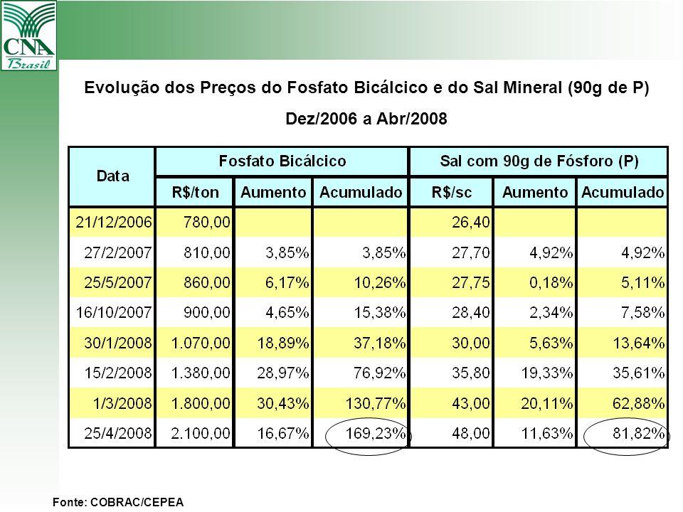 Evolução dos Preços do Fosfato Bicálcico e do Sal Mineral (90g de P) Dez/2006 a Abr/2008 Fonte: COBRAC/CEPEA