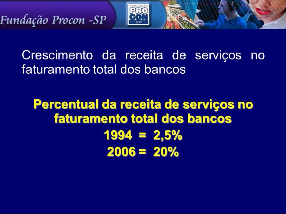 Crescimento da receita de serviços no faturamento total dos bancos Percentual da receita de serviços no faturamento total dos bancos 1994 = 2,5% 2006