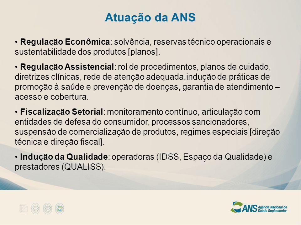 Atuação da ANS Regulação Econômica: solvência, reservas técnico operacionais e sustentabilidade dos produtos [planos]. Regulação Assistencial: rol de