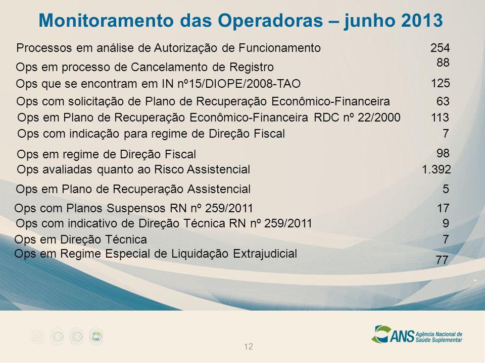 Monitoramento das Operadoras – junho 2013 12 Processos em análise de Autorização de Funcionamento254 Ops em processo de Cancelamento de Registro 88 Op