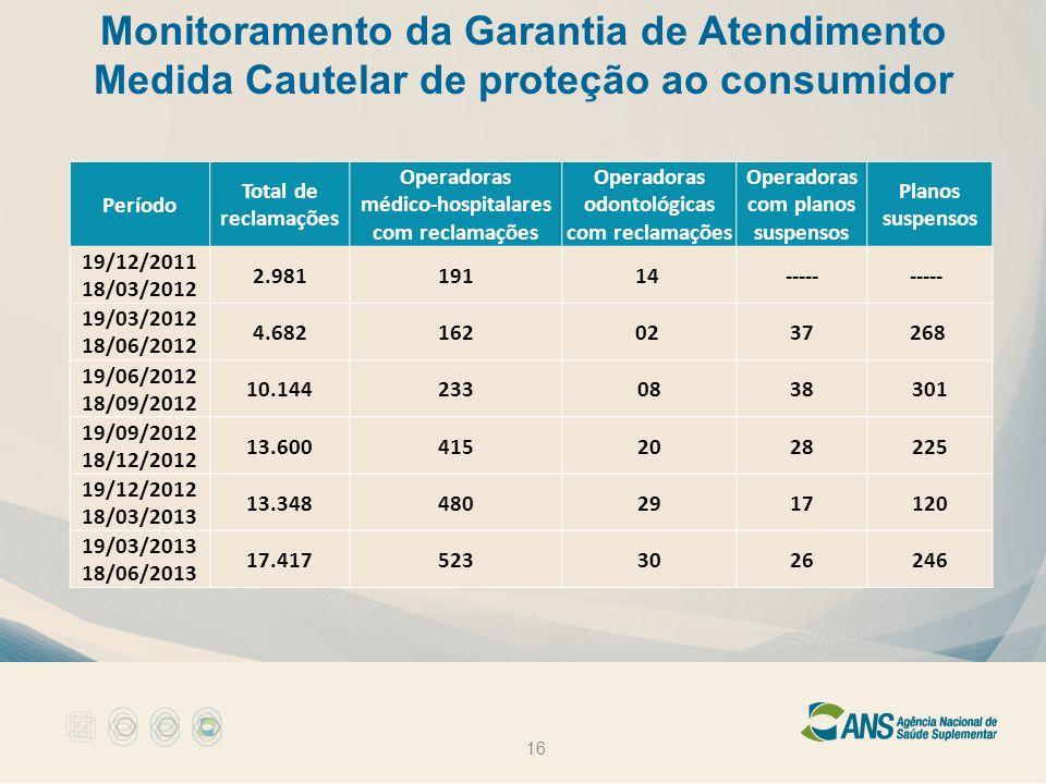 Monitoramento da Garantia de Atendimento Medida Cautelar de proteção ao consumidor 16 Período Total de reclamações Operadoras médico-hospitalares com