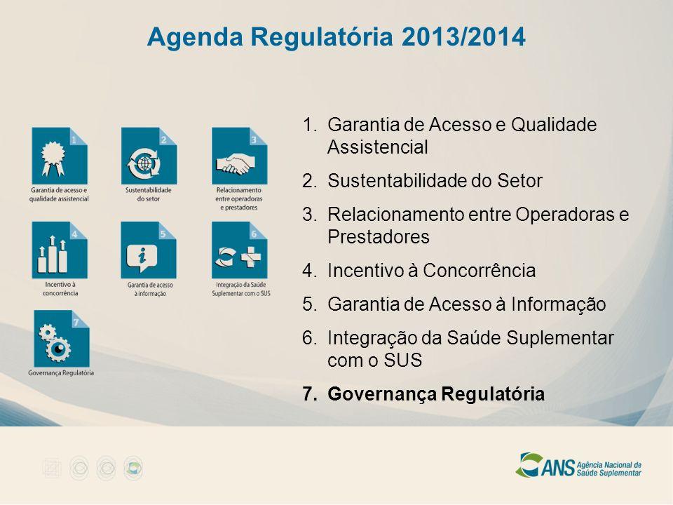 Agenda Regulatória 2013/2014 1.Garantia de Acesso e Qualidade Assistencial 2.Sustentabilidade do Setor 3.Relacionamento entre Operadoras e Prestadores