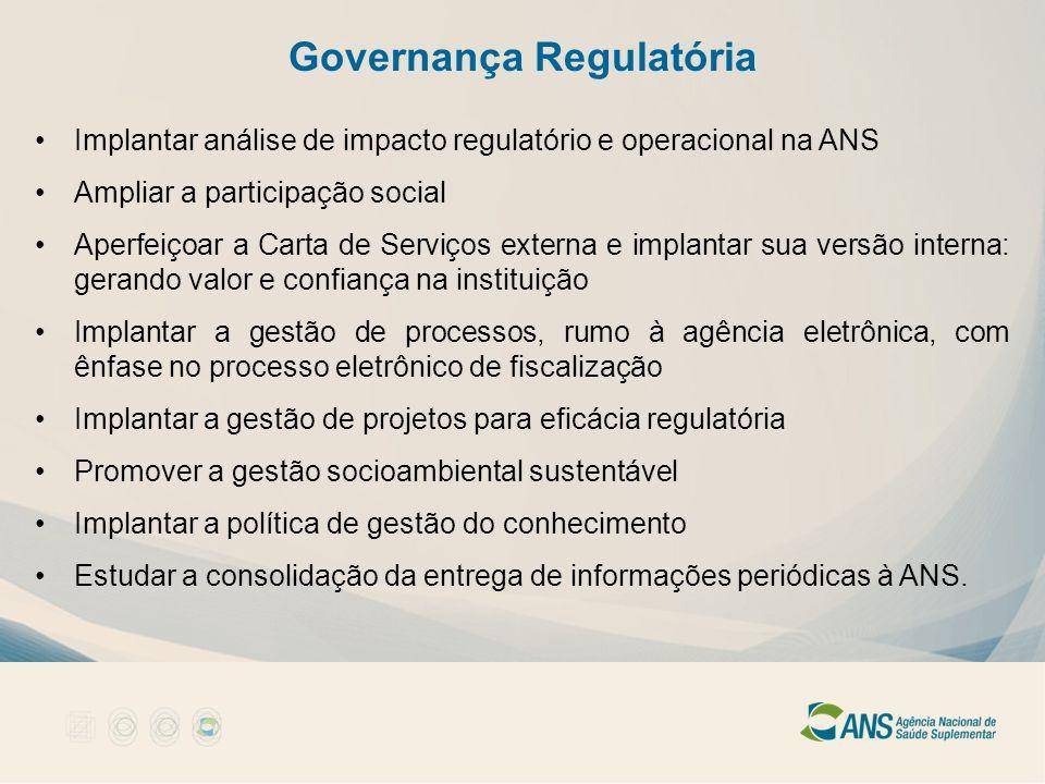 Governança Regulatória Implantar análise de impacto regulatório e operacional na ANS Ampliar a participação social Aperfeiçoar a Carta de Serviços ext