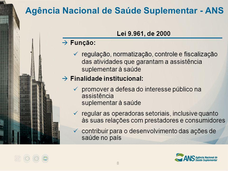 8 Agência Nacional de Saúde Suplementar - ANS Lei 9.961, de 2000 Função: regulaçãonormatizaçãocontrolefiscalização regulação, normatização, controle e