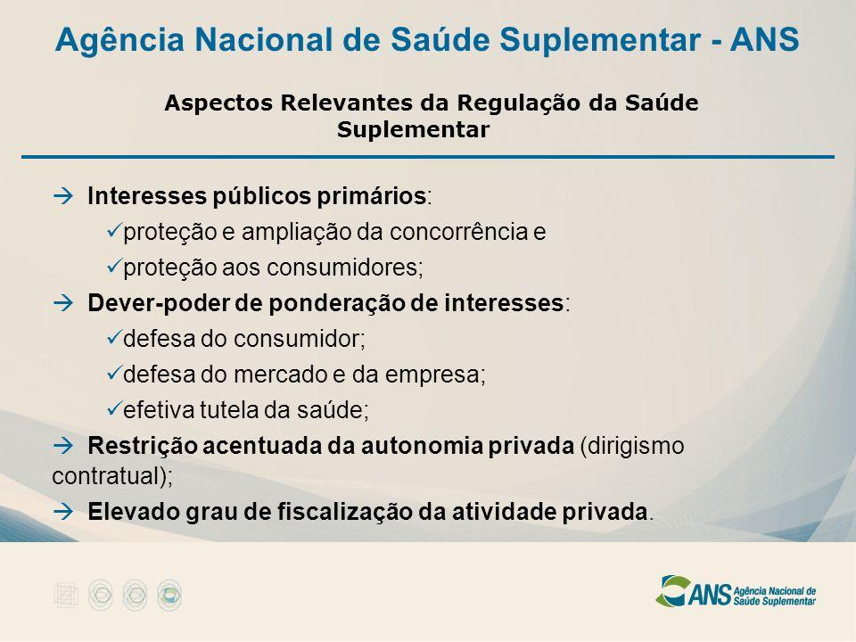 Agência Nacional de Saúde Suplementar - ANS Aspectos Relevantes da Regulação da Saúde Suplementar Interesses públicos primários: proteção e ampliação