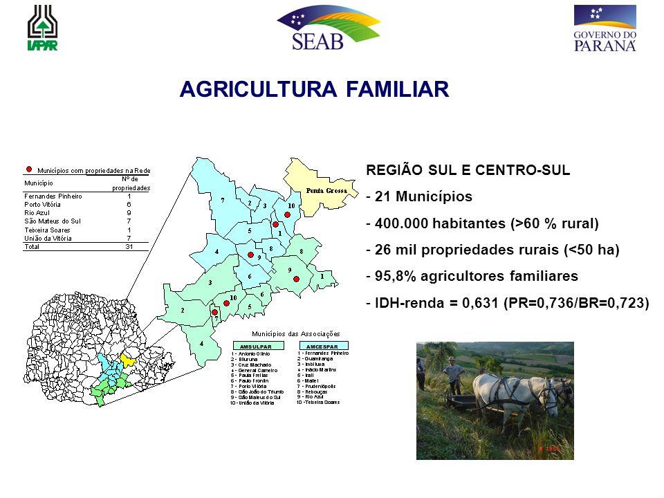 AGRICULTURA FAMILIAR REGIÃO SUL E CENTRO-SUL - 21 Municípios - 400.000 habitantes (>60 % rural) - 26 mil propriedades rurais (<50 ha) - 95,8% agricult