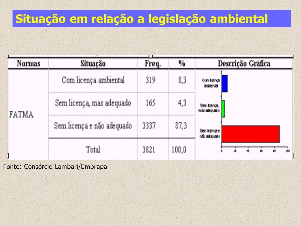 Situação em relação a legislação ambiental Fonte: Consórcio Lambari/Embrapa