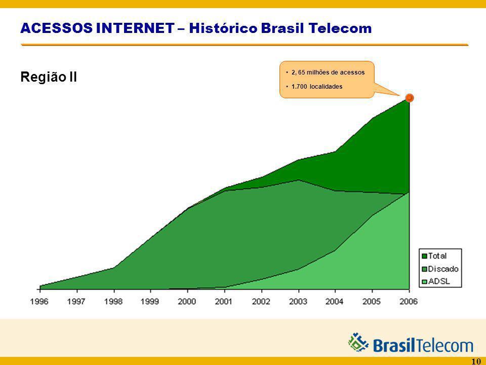 10 ACESSOS INTERNET – Histórico Brasil Telecom 2, 65 milhões de acessos 1.700 localidades Região II