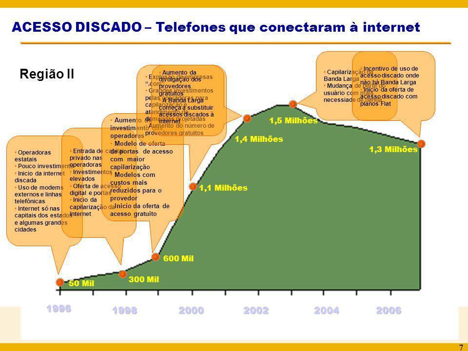 8 Dados de acesso discado Brasil Telecom A Brasil Telecom realizou grandes investimentos em universalização do acesso à internet com aquisição de equipamentos e redes de transmissão que possibilitaram levar o acesso discado local a 1681 localidades (de um total de 1818 na Região II).