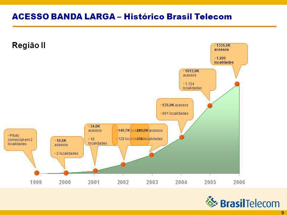 9 ACESSO BANDA LARGA – Histórico Brasil Telecom Piloto comercial em 2 localidades 10,5K acessos 2 localidades 34,0K acessos 16 localidades 140,7K aces