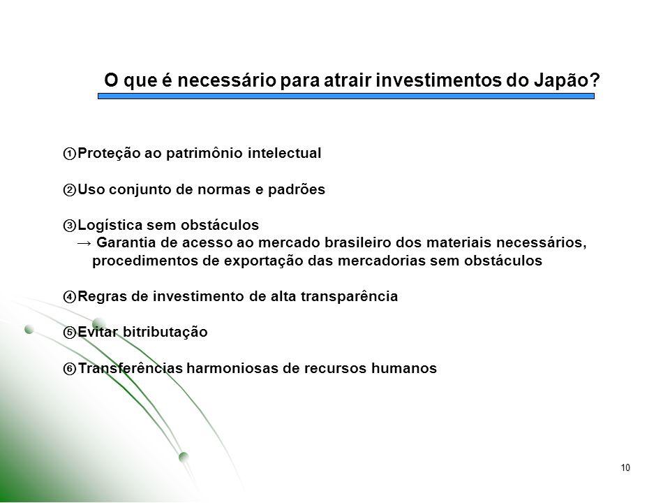 10 O que é necessário para atrair investimentos do Japão? Proteção ao patrimônio intelectual Uso conjunto de normas e padrões Logística sem obstáculos