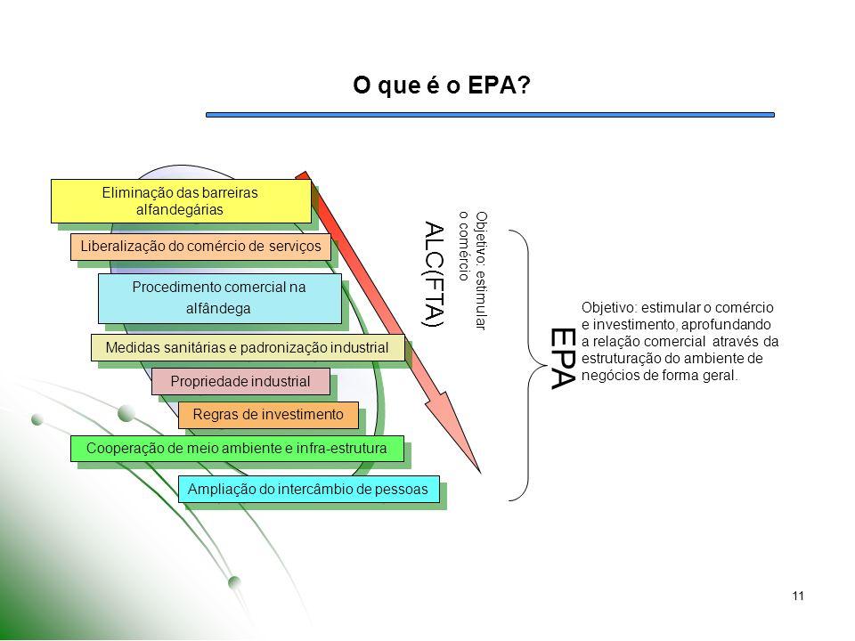11 O que é o EPA? Eliminação das barreiras alfandegárias Liberalização do comércio de serviços Procedimento comercial na alfândega Medidas sanitárias