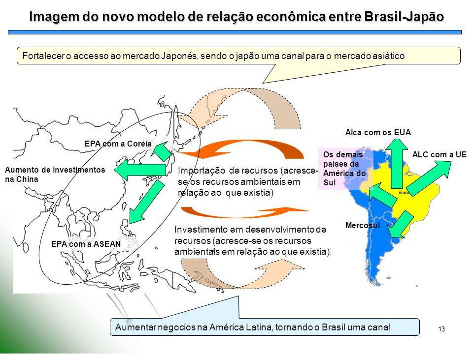 13 Imagem do novo modelo de relação econômica entre Brasil-Japão Investimento em desenvolvimento de recursos (acresce-se os recursos ambientais em rel