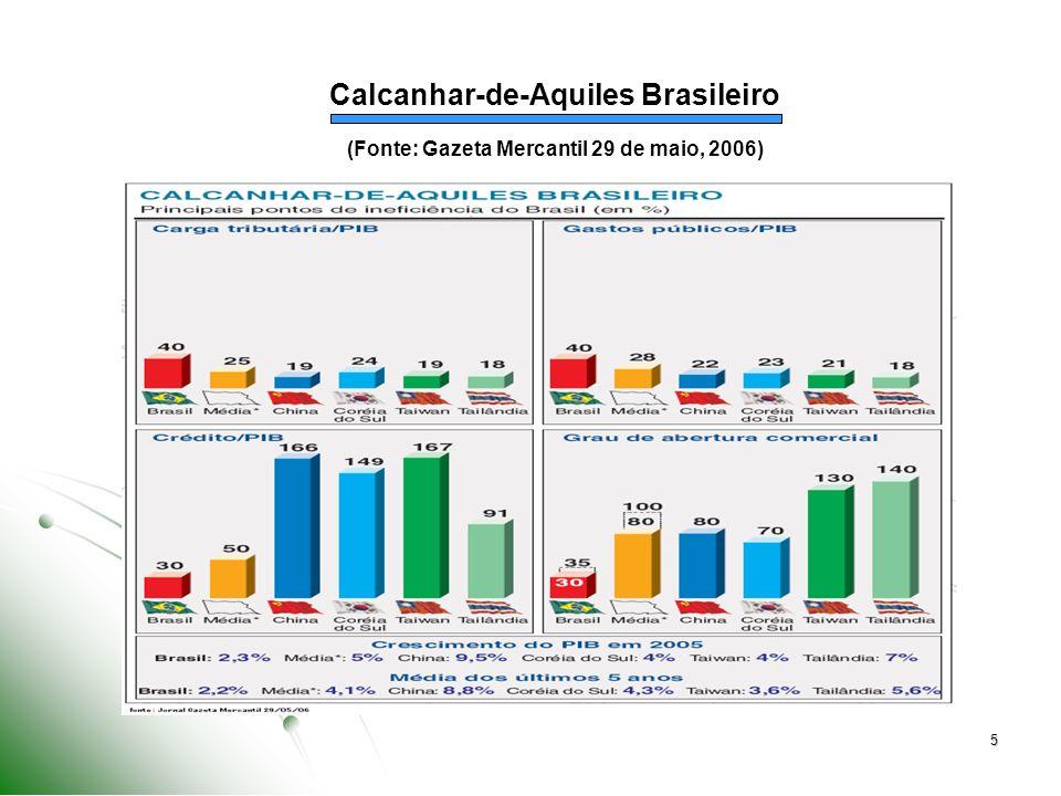 6 Custo Brasil Os Obst á culos ao Ingresso de Capital Estrangeiro no Brasil Custo Brasil Os Obst á culos ao Ingresso de Capital Estrangeiro no Brasil Insuficiente infra-estrutura de transporte portu á rio, terrestre e costeiro.